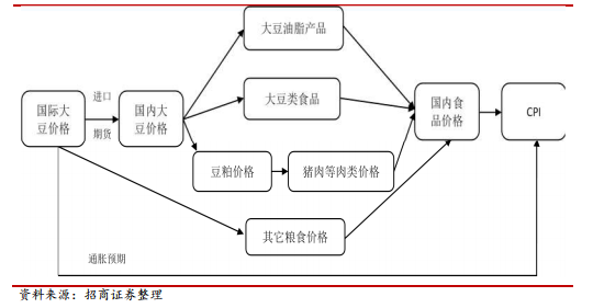 大豆影响CPI路径图